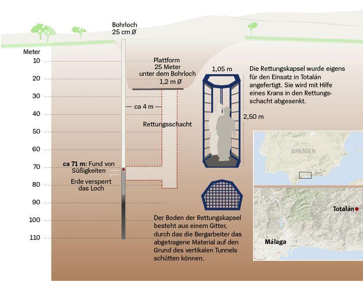 Darstellung Rettungsschacht. Quelle: El País/Eigene Recherchen