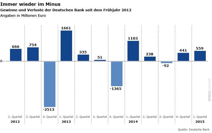Quartalsgewinne / -verluste der Deutschen Bank: Mau in Blau