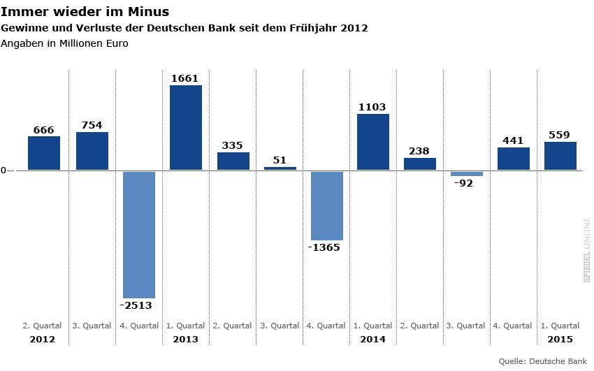 Grafik - Gewinne und Verluste der Deutschen Bank seit dem Frühjahr 2012