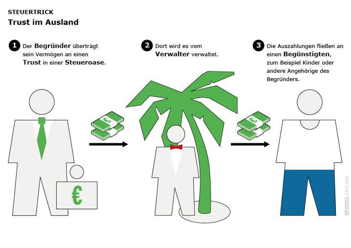Geld in Steueroase: Konstruktionen im Graubereich