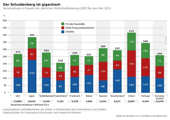 Gigantische Berge: Öffentliche und private Schulden
