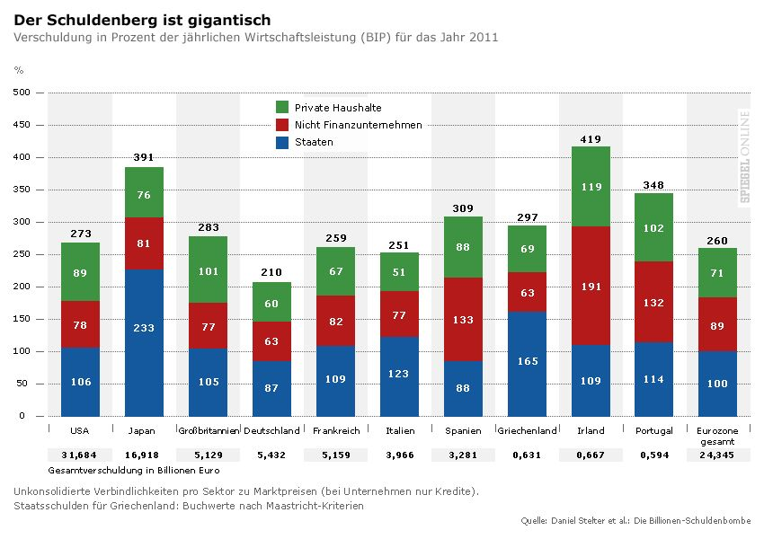 Grafik - Der Schuldenberg ist gigantisch v3