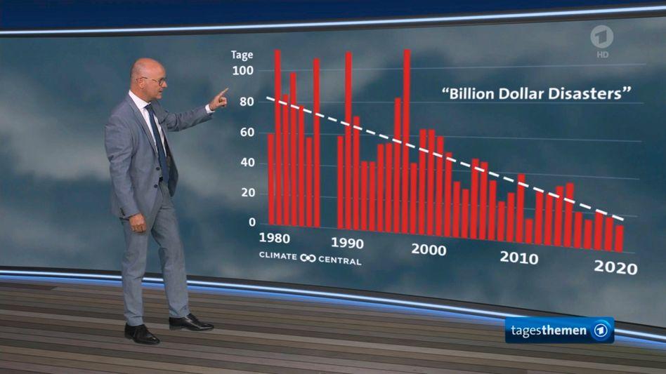 »Tagesthemen«-Meteorologe Karsten Schwanke illustriert anhand einer Grafik, wie Extremwetterereignisse bereits seit Jahrzehnten Milliardenschäden verursachen
