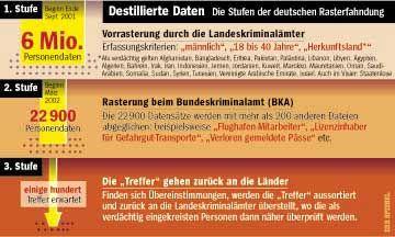 Stufen der deutschen Rasterfahndung