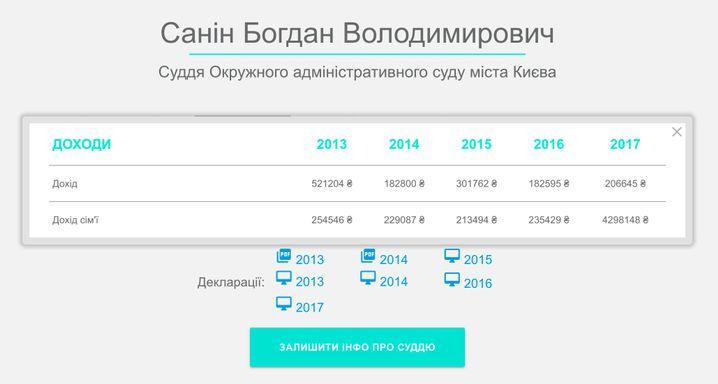 """Überblick der Einkünfte des Richters Bohdan Sanin, basierend auf den Daten seiner Einkommenserklärungen, berechnet von """"Prosud"""" in Hrywnja"""