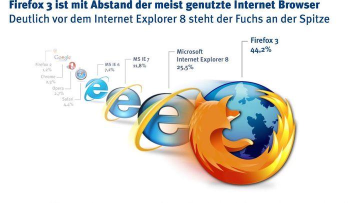 Kampf der Webbrowser: Die Marktanteile laut W3B-Umfrage (Dezember 2009)