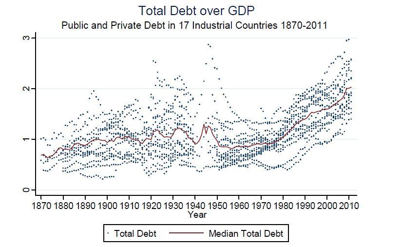 EINMALIGE VERWENDUNG Moritz Schularick / Öffentliche und private Schulden / #1