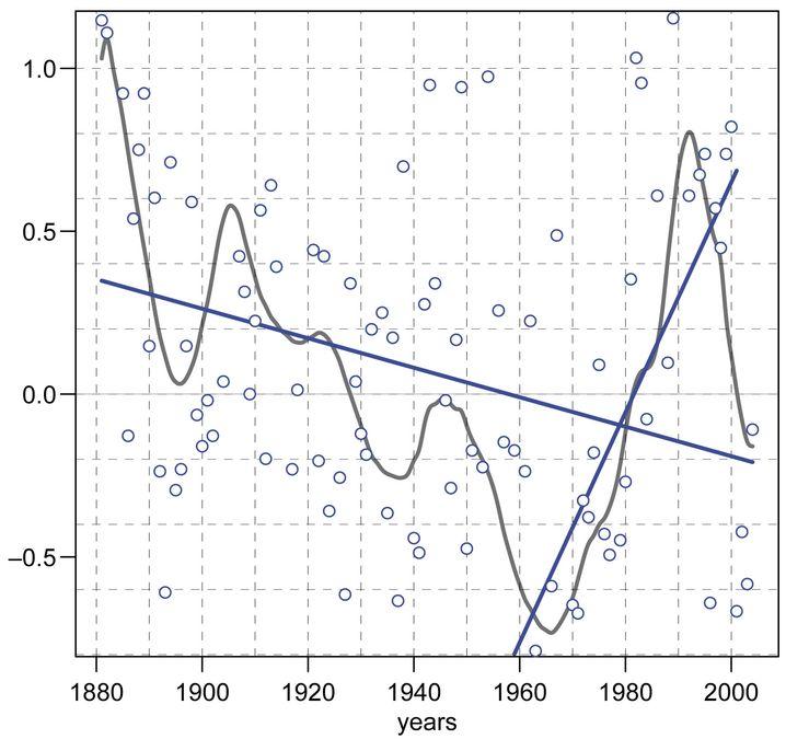 Sturmindex für Nordwesteuropa von 1881 bis 2004
