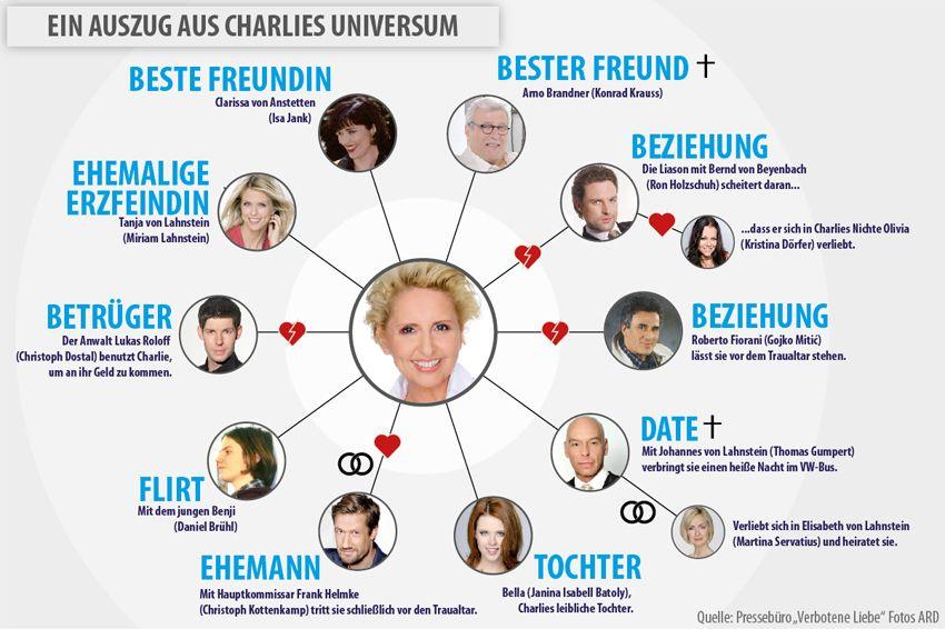 Grafik Verbotene Liebe - Auszug aus Charlies Universum