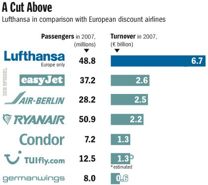 Lufthansa is easily outpacing budget airlines in Europe.