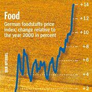 Food prices are skyrocketing...