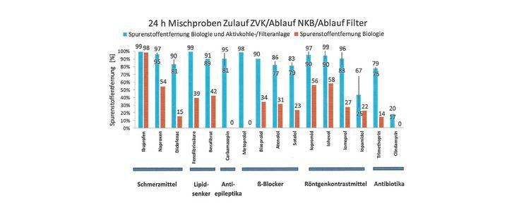 Reduzierung von Medikamentenrückständen vor und nach der vierten Reinigungsstufe (blau)