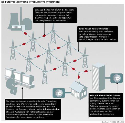 Grafik: Verbessertes Stromnetz als nächster Boom-Markt