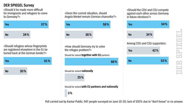 Graphic: DER SPIEGEL survey on refugees and CDU/CSU cooperation