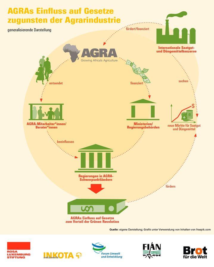 Der Einfluss von AGRA in Afrika (Quelle: NGOs)