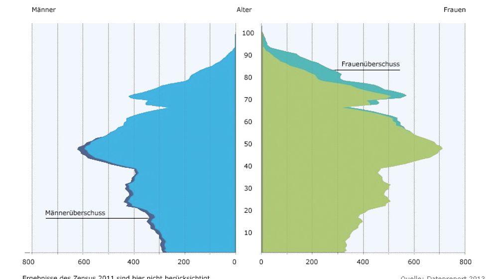 Datenreport: Deutschland, deine Zahlen