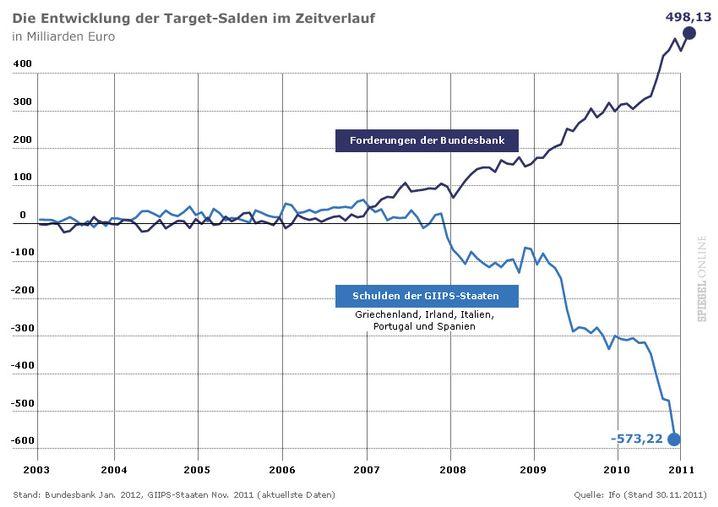 Die Forderungen der Bundesbank steigen, genauso wie Schulden der Krisenländer