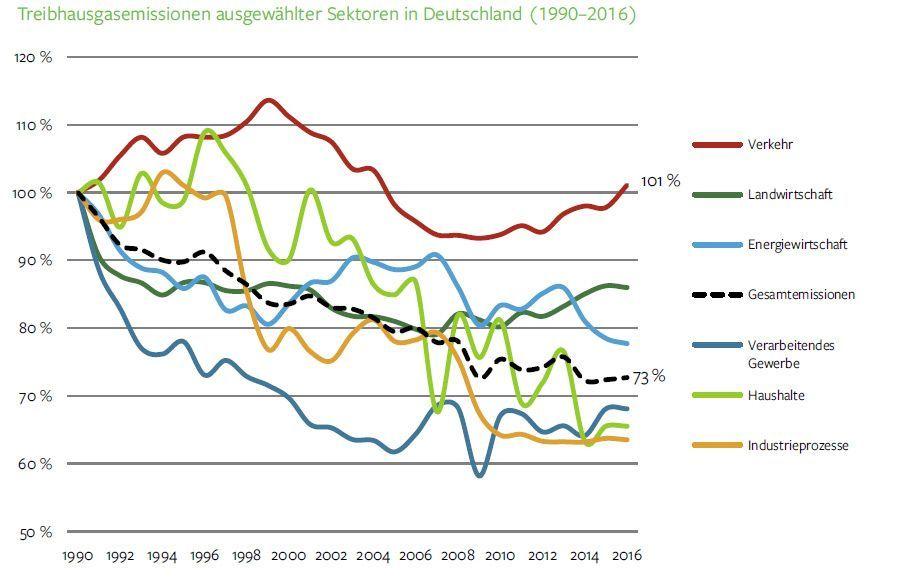 EINMALIGE VERWENDUNG Grafik SRU / Treibhausgasemissionen ausgewählter Sektoren in Deutschland