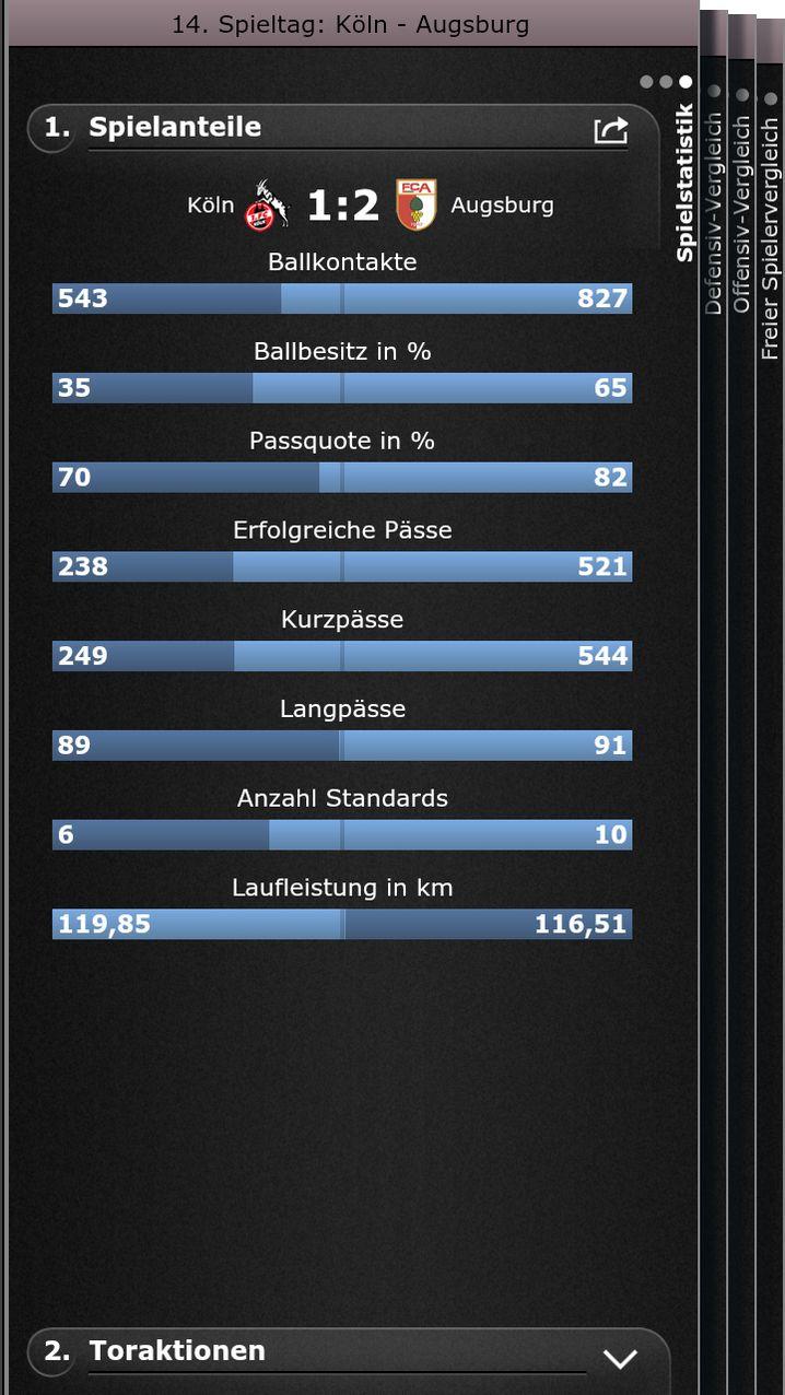 Wie komme ich da hin? SPIEGEL-ONLINE-Fußball-App starten / 14. Spieltag / 1. FC Köln - FC Augsburg / Spielstatistik / Spielanteile