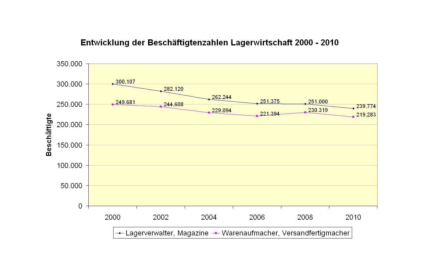 Grafik Beschäftigungszahlen Lagerwirtschaft