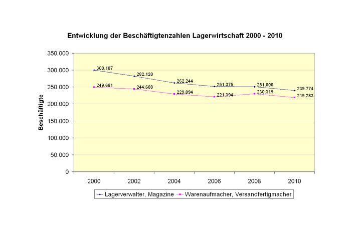 Quelle: Institut für Arbeitsmarkt- und Berufsforschung (IAB) - Berufe im Spiegel der Statistik