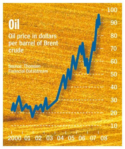 ... as is the price for oil.
