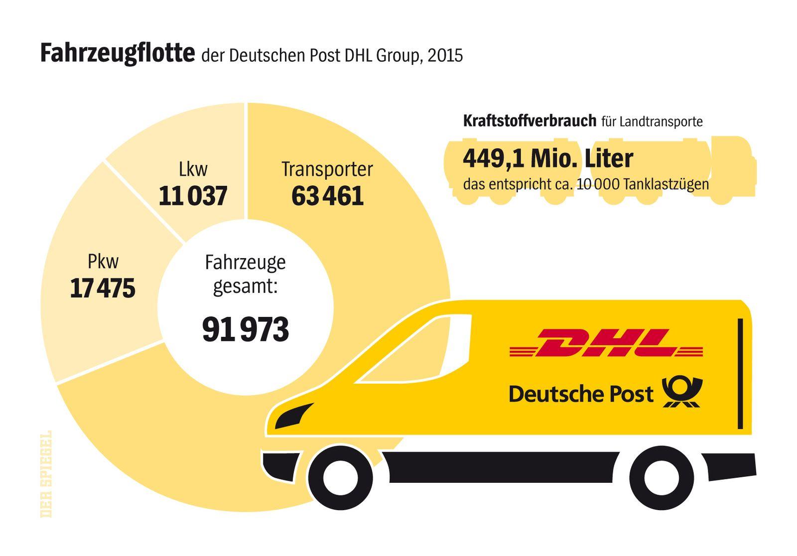 Fahrzeuge der Deutschen Post (SPIEGEL 33/2016)