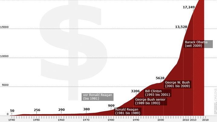 US-Haushaltskrise: Obama in der Schuldenfalle