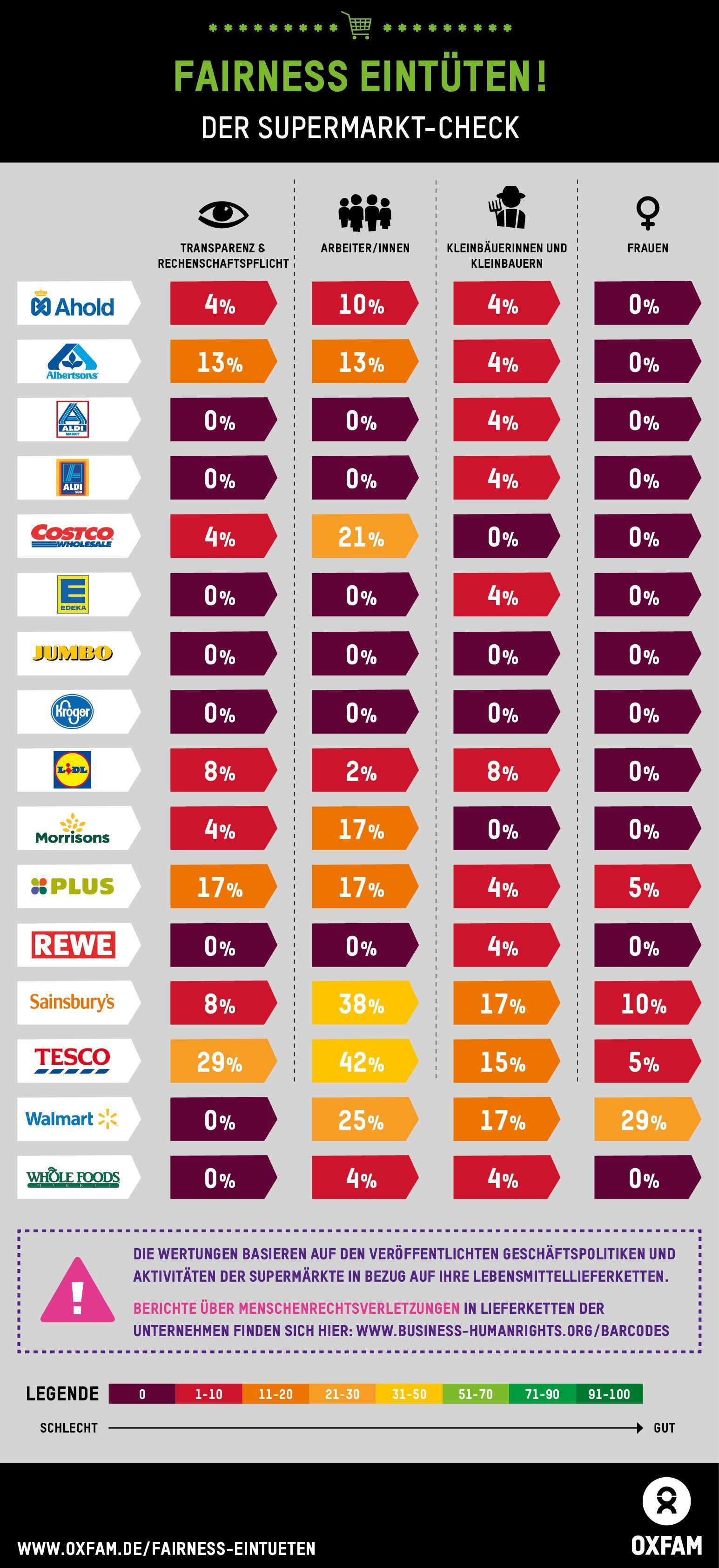 EINMALIGE VERWENDUNG Oxfam / Supermarkt-Check_Global