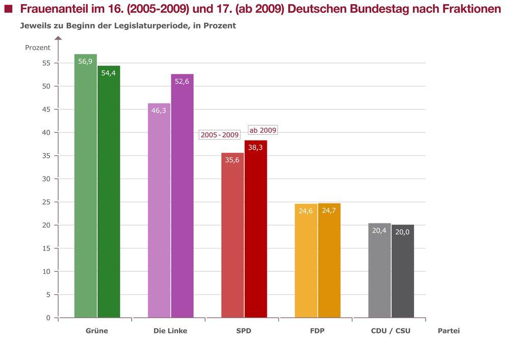 EINMALIGE VERWENDUNG Grafik Frauenanteil im Deutschen Bundestag nach Fraktionen