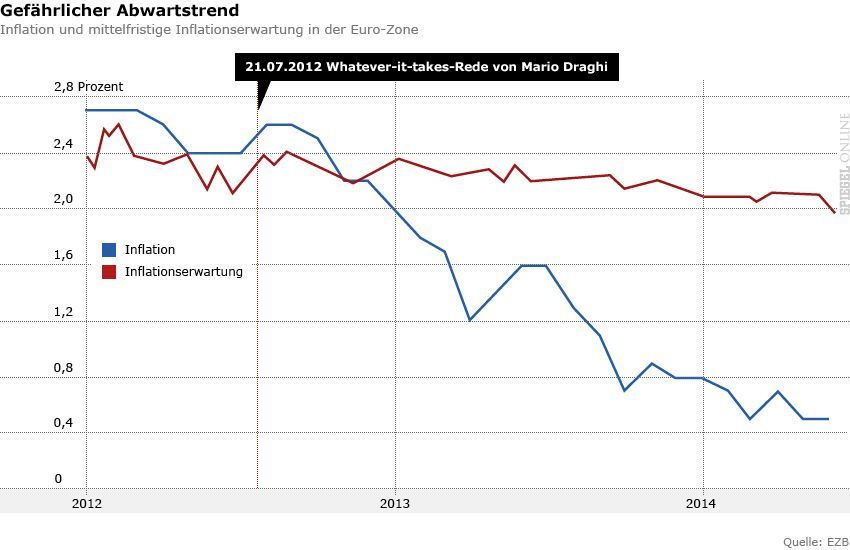 Grafik - Inflation und mittelfristige Inflationserwartung in der Euro-Zone - 2012 bis 2014