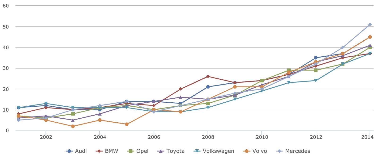 VW-Abweichung des realen Kraftstoffverbrauchs vom zugelassenen Kraftstoffverbrauch in Prozent