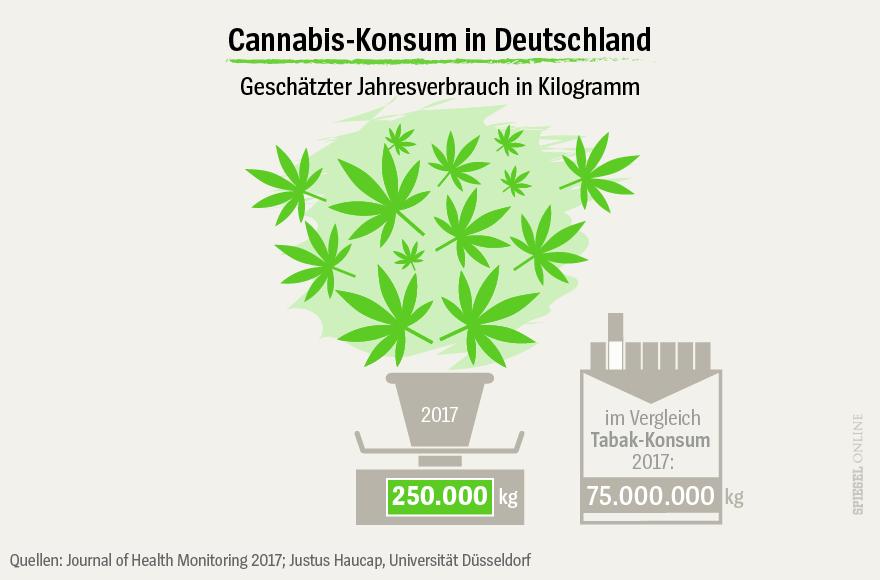 NOCH NICHT VERWENDEN - Grafik - Cannabis-Konsum 2017 - Menge in Kilogramm