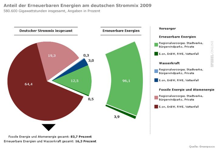 Anteil der Erneuerbaren Energien am deutschen Strommix 2009