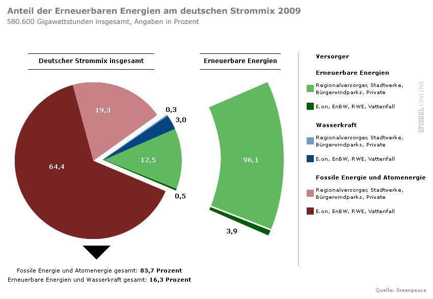 Grafik Anteil Erneuerbarer Energien am deutschen Strommix 2009