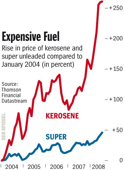 Kerosene prices are through the roof.