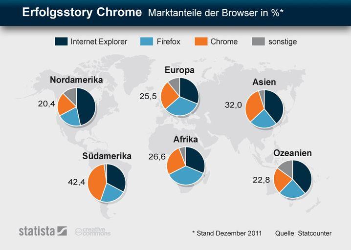 Browser-Marktanteile: Chrome holt auf