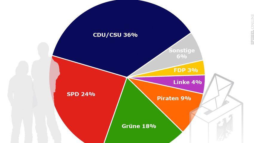 CDU vorn, SPD auf dem zweiten Platz: Jugendliche würden überraschend konservativ wählen