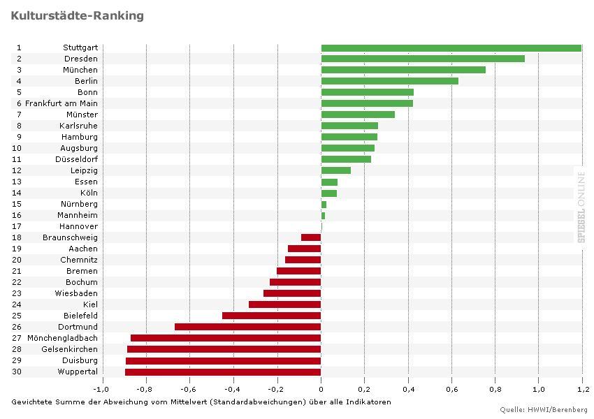 Grafik Kulturstädte-Ranking 2012