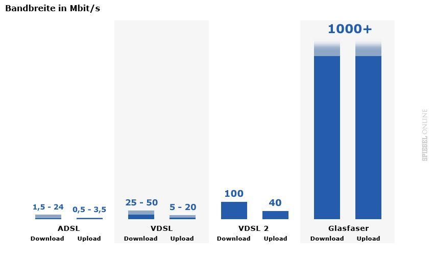 GRAFIK Bandbreite in Mbit/s