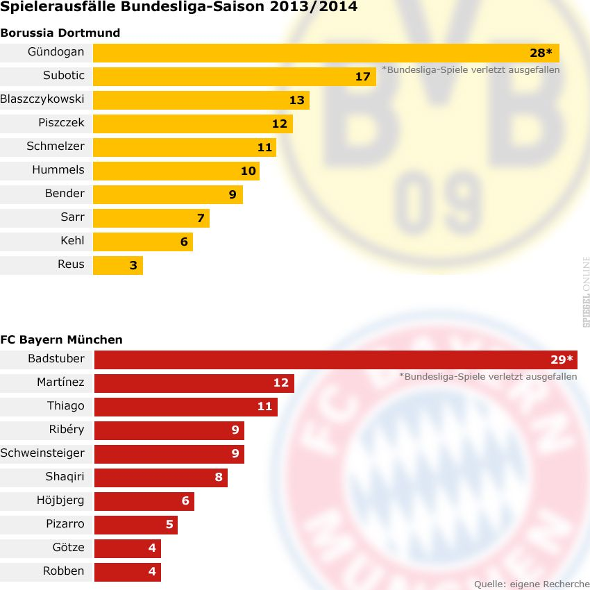 Grafik - Spielerausfälle BL 2013/14 - BVB und FCB