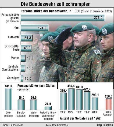 Grafik zur Reform: Die Bundeswehr soll schrumpfen