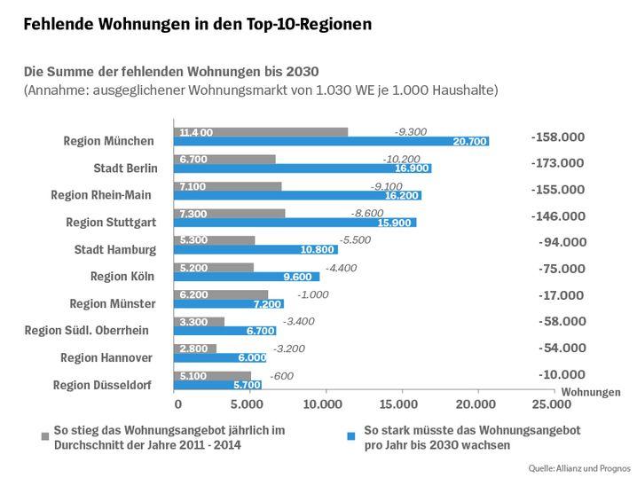 Summe fehlender Wohnung bis 2030