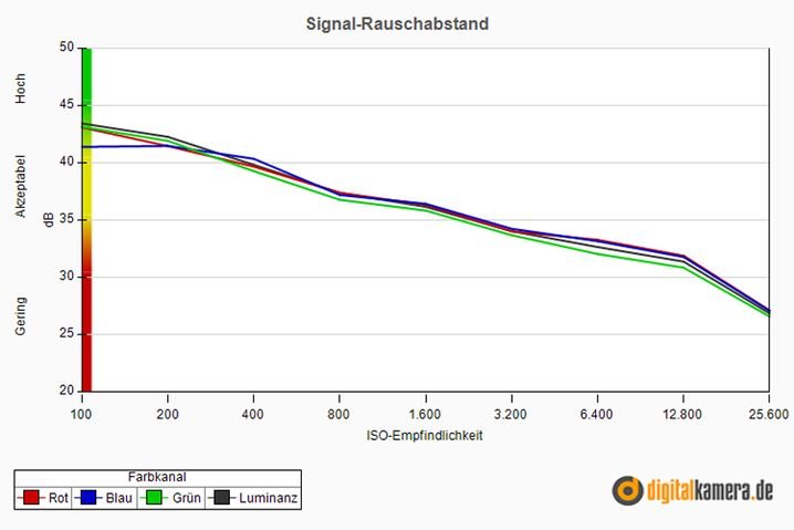 Signal-Rauschabstand der Ricoh GR: Je größer der Wert, desto deutlicher ist das Signal und desto geringer ist das störende Rauschen