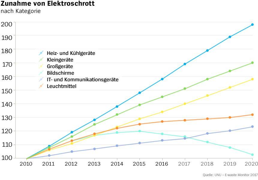 Chart - Zunahme von Elektroschrott