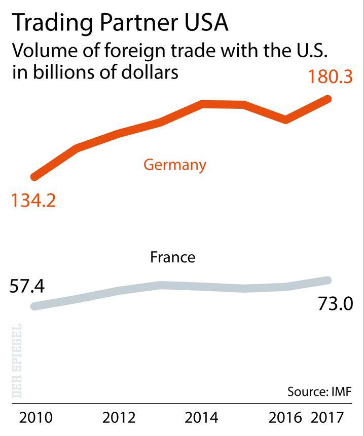 Trading Partner USA