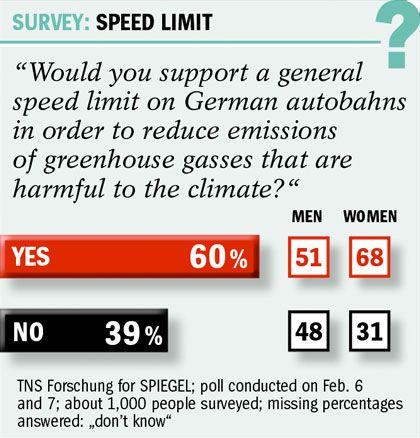Graphic: Speed Limit Survey