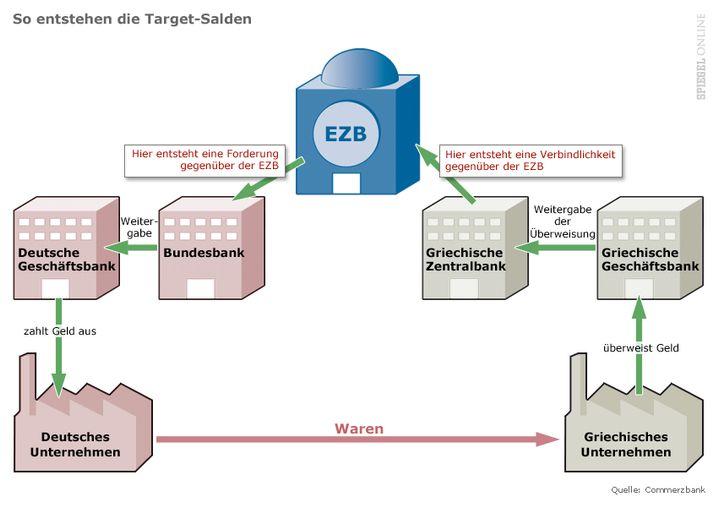 Wie die Target-Salden funktionieren: Klicken Sie auf das Bild