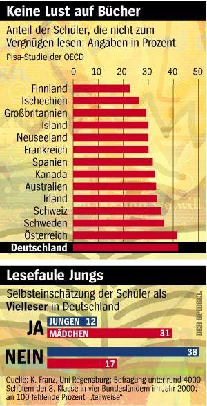 Auch im Lesen schnitten deutsche Schüler schlecht ab