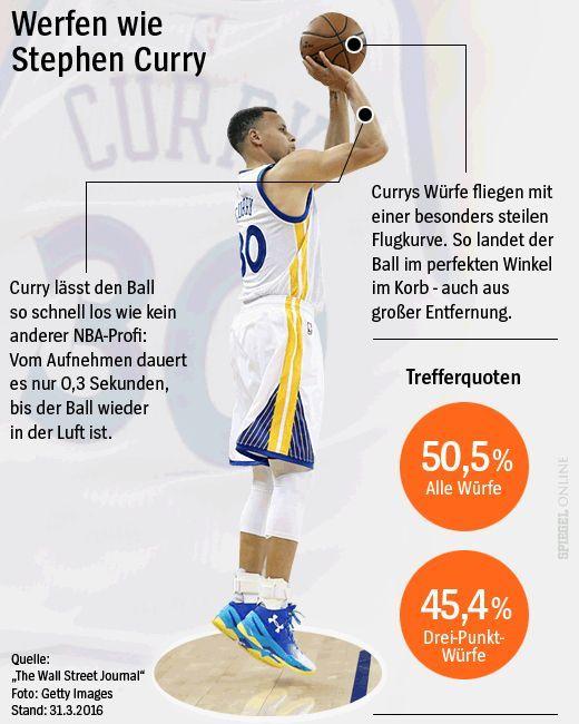 Grafik - Werfen wie Stephen Curry